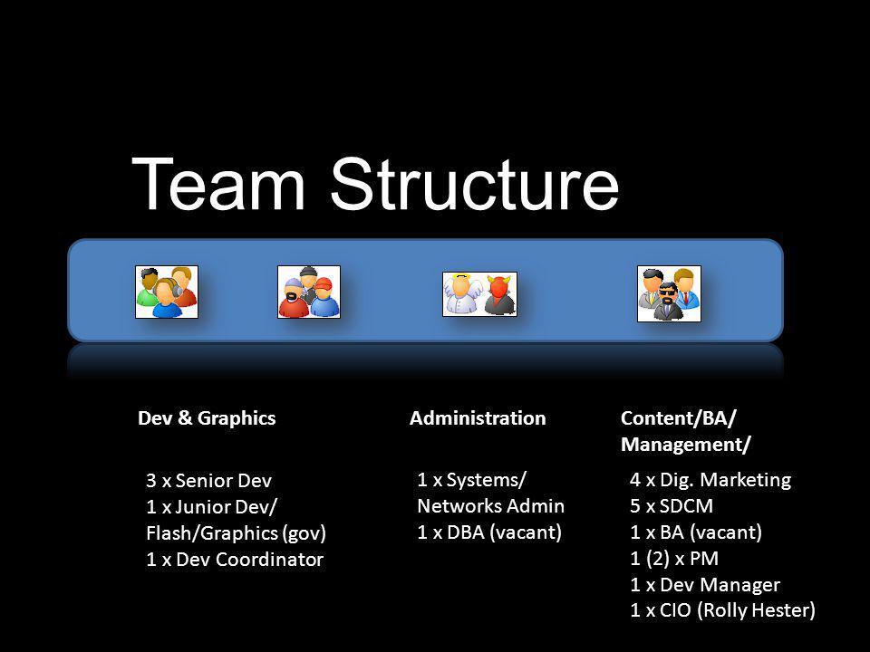 Team Structure Dev & Graphics 3 x Senior Dev 1 x Junior Dev/ Flash/Graphics (gov) 1 x Dev Coordinator Administration 1 x Systems/ Networks Admin 1 x DBA (vacant) Content/BA/ Management/ 4 x Dig.