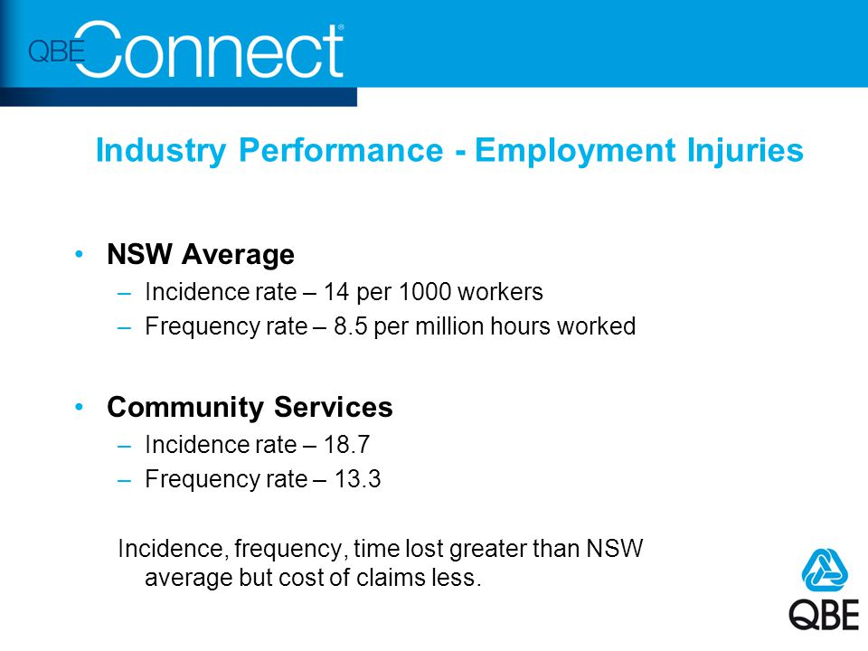 Industry Performance - Employment Injuries NSW Average –Incidence rate – 14 per 1000 workers –Frequency rate – 8.5 per million hours worked Community Services –Incidence rate – 18.7 –Frequency rate – 13.3 Incidence, frequency, time lost greater than NSW average but cost of claims less.