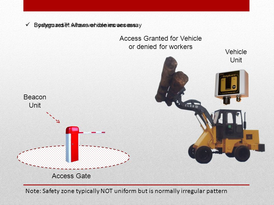 Access Gate Bodyguard™ Allows or denies access Beacon Unit Vehicle Unit System reset when vehicle moves away Access Granted for Vehicle or denied for