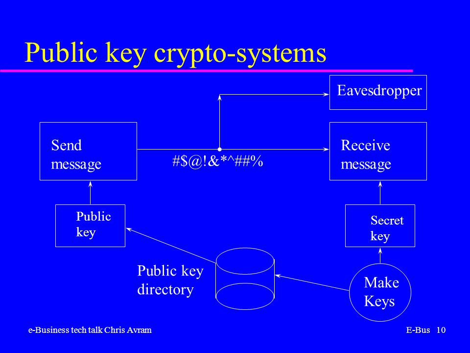 e-Business tech talk Chris AvramE-Bus 10 Public key crypto-systems Send message Receive message Secret key Public key Public key directory Make Keys Eavesdropper #$@!&*^##%