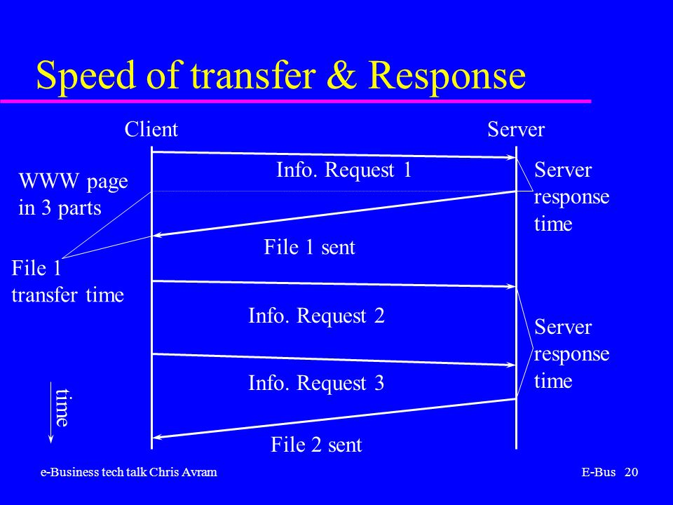 e-Business tech talk Chris AvramE-Bus 20 Speed of transfer & Response ClientServer Info.