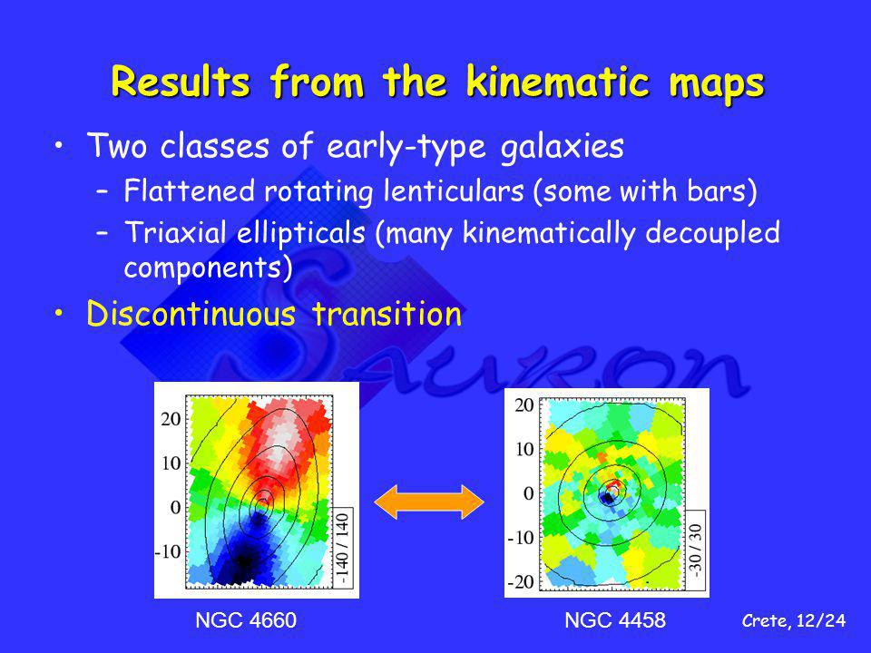 Crete, 12/24 Results from the kinematic maps Two classes of early-type galaxies –Flattened rotating lenticulars (some with bars) –Triaxial ellipticals (many kinematically decoupled components) Discontinuous transition NGC 4660NGC 4458
