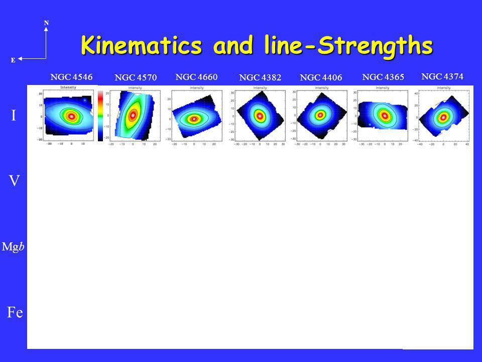 Crete, 14/24 Kinematics and line-Strengths I V Mgb Fe NGC 4546 NGC 4570 NGC 4406 NGC 4365 NGC 4660 NGC 4382 NGC 4374 N E