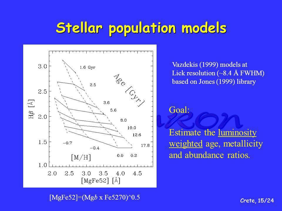 Crete, 15/24 Stellar population models Vazdekis (1999) models at Lick resolution (~8.4 Å FWHM) based on Jones (1999) library [MgFe52]=(Mgb x Fe5270)^0.5 Goal: Estimate the luminosity weighted age, metallicity and abundance ratios.