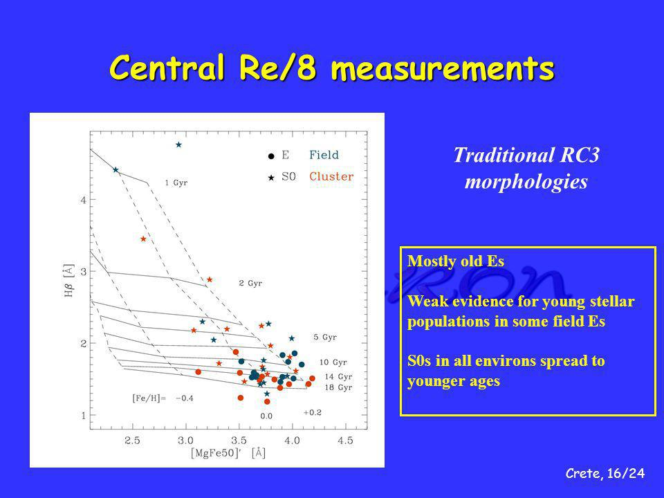 Crete, 16/24 Central Re/8 measurements Traditional RC3 morphologies Mostly old Es Weak evidence for young stellar populations in some field Es S0s in all environs spread to younger ages