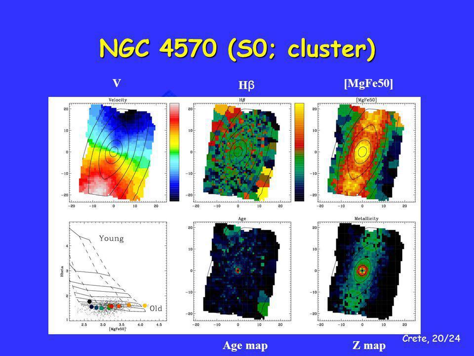 Crete, 20/24 NGC 4570 (S0; cluster) V HβHβ [MgFe50] Age mapZ map
