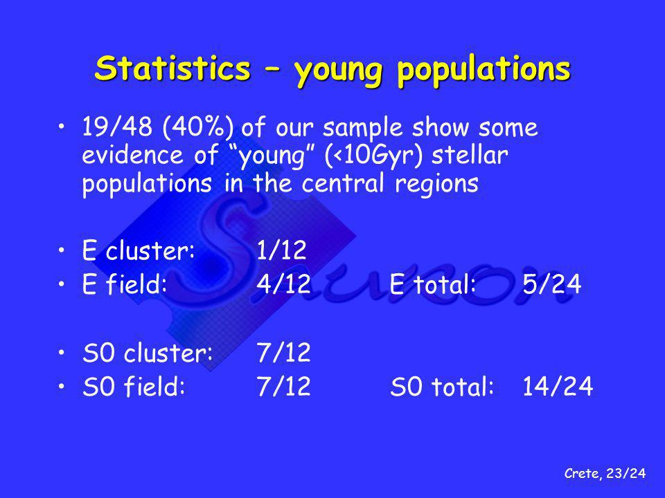 Crete, 23/24 Statistics – young populations 19/48 (40%) of our sample show some evidence of young (<10Gyr) stellar populations in the central regions E cluster:1/12 E field:4/12E total:5/24 S0 cluster:7/12 S0 field:7/12S0 total:14/24