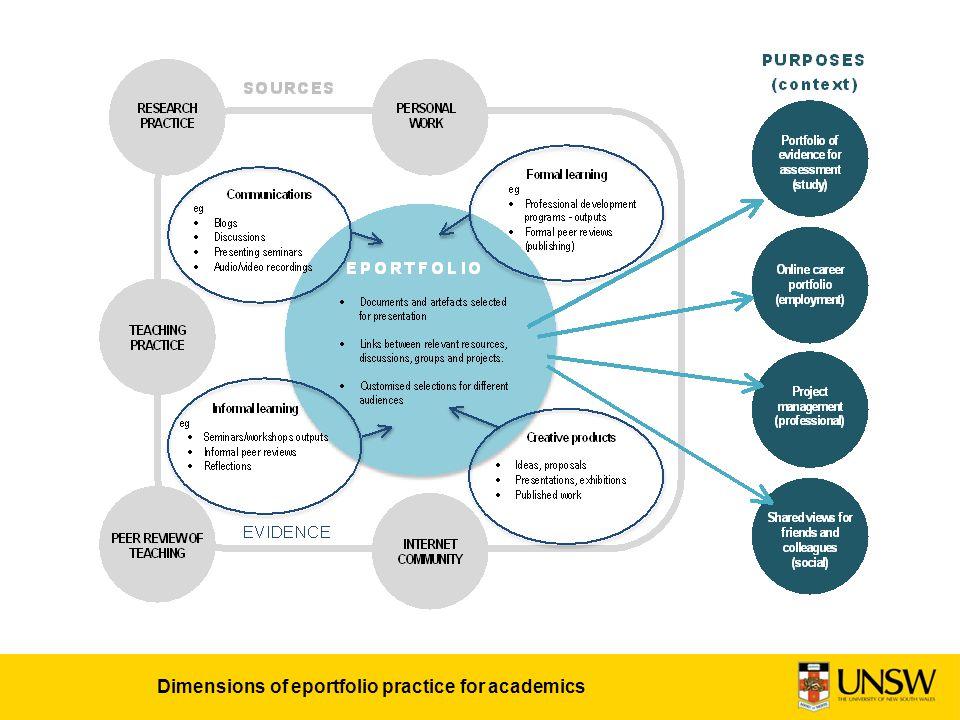 Dimensions of eportfolio practice for academics