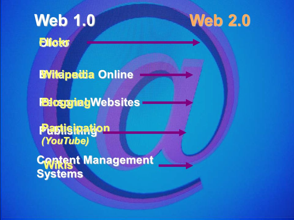 Ofoto Britannica Online Personal Websites Publishing Content Management Systems Flickr Web 1.0 Web 2.0 Wikipedia Blogging Participation(YouTube) Wikis