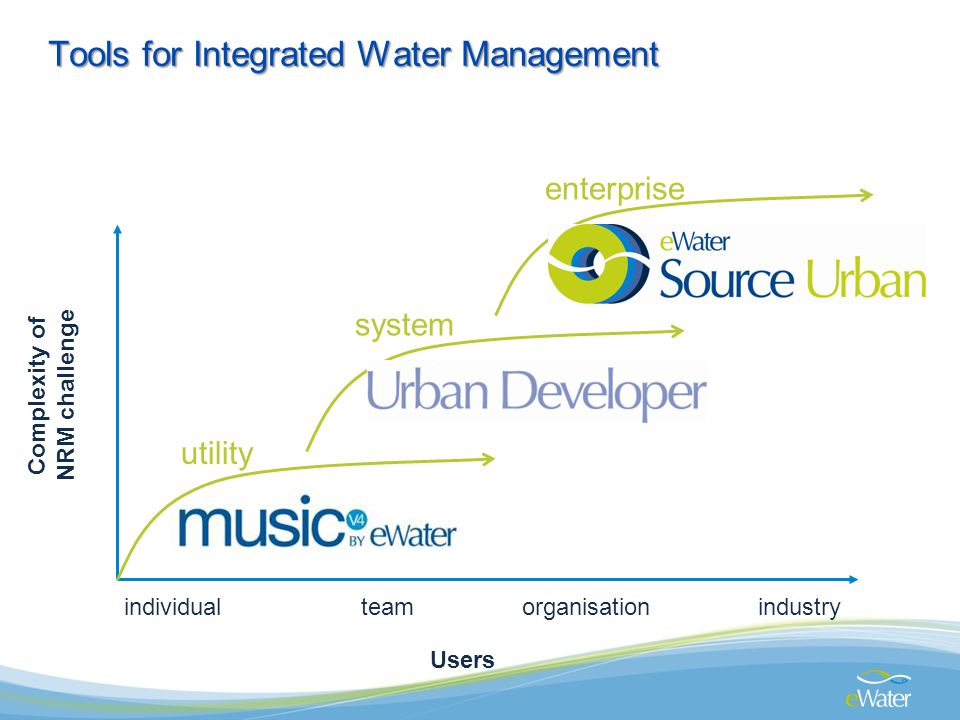 individualteamorganisation utility system enterprise Low High Complexity of NRM challenge Users industry Tools for Integrated Water Management