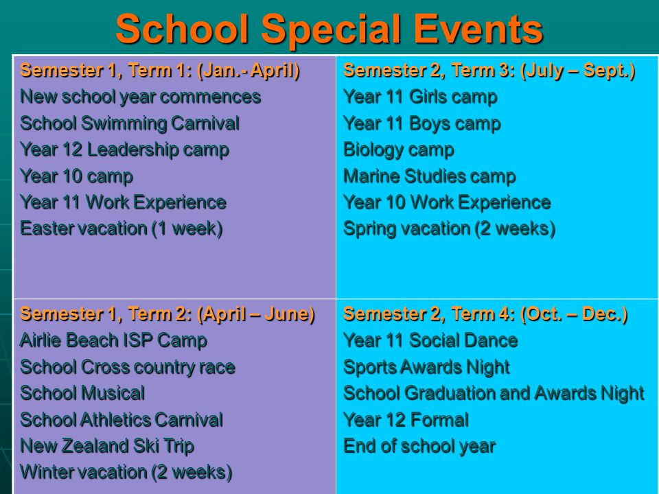 School Special Events Semester 1, Term 1: (Jan.- April) New school year commences School Swimming Carnival Year 12 Leadership camp Year 10 camp Year 11 Work Experience Easter vacation (1 week) Semester 2, Term 3: (July – Sept.) Year 11 Girls camp Year 11 Boys camp Biology camp Marine Studies camp Year 10 Work Experience Spring vacation (2 weeks) Semester 1, Term 2: (April – June) Airlie Beach ISP Camp School Cross country race School Musical School Athletics Carnival New Zealand Ski Trip Winter vacation (2 weeks) Semester 2, Term 4: (Oct.