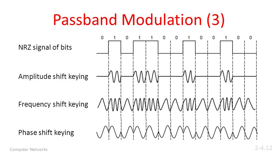 Passband Modulation (3) Computer Networks5 NRZ signal of bits Amplitude shift keying Frequency shift keying Phase shift keying 2-4.12