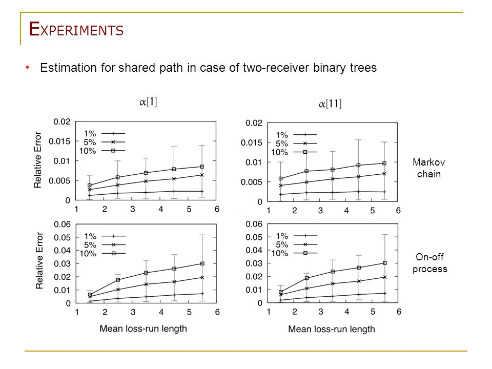 E XPERIMENTS Estimation for shared path in case of two-receiver binary trees Markov chain On-off process