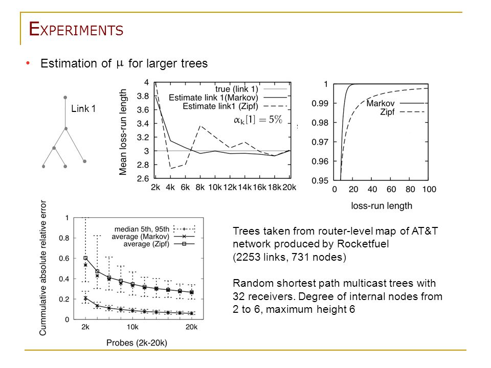 E XPERIMENTS Estimation of for larger trees Link 1 Trees taken from router-level map of AT&T network produced by Rocketfuel (2253 links, 731 nodes) Random shortest path multicast trees with 32 receivers.