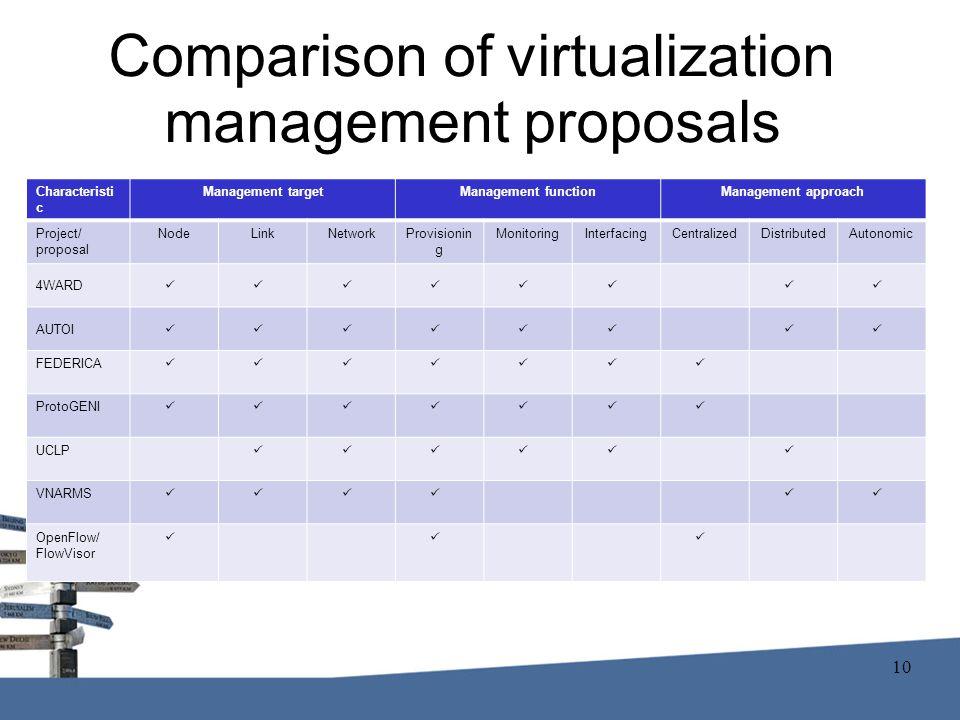 Comparison of virtualization management proposals Characteristi c Management targetManagement functionManagement approach Project/ proposal NodeLinkNetworkProvisionin g MonitoringInterfacingCentralizedDistributedAutonomic 4WARD AUTOI FEDERICA ProtoGENI UCLP VNARMS OpenFlow/ FlowVisor 10