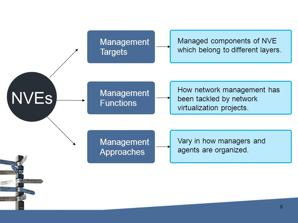 Management Targets Management Functions Management Approaches NVEs Managed components of NVE which belong to different layers.