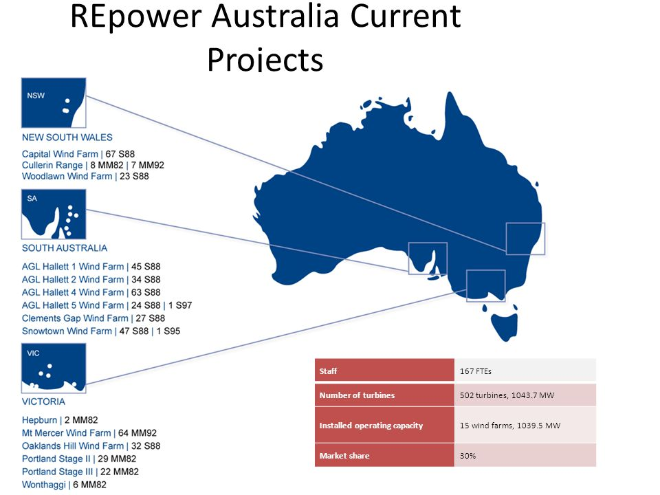 REpower Australia Current Projects 5 Staff167 FTEs Number of turbines502 turbines, 1043.7 MW Installed operating capacity15 wind farms, 1039.5 MW Market share30%