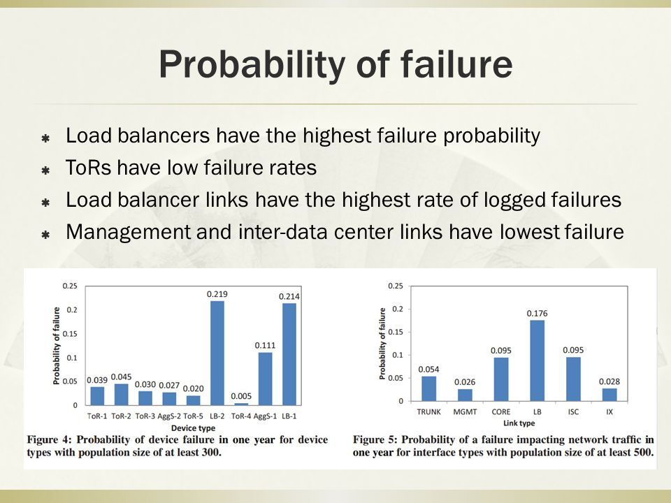 Probability of failure  Load balancers have the highest failure probability  ToRs have low failure rates  Load balancer links have the highest rate