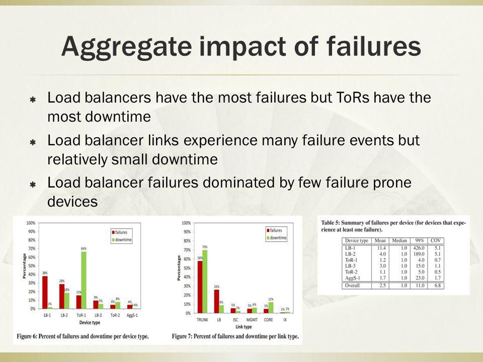 Aggregate impact of failures  Load balancers have the most failures but ToRs have the most downtime  Load balancer links experience many failure eve