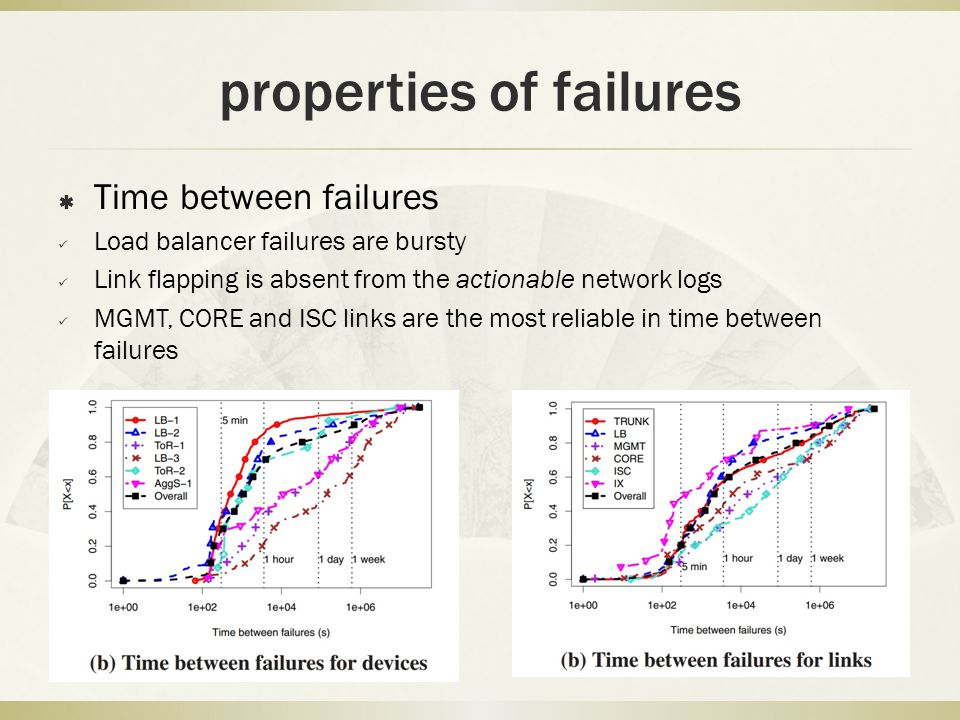 properties of failures  Time between failures Load balancer failures are bursty Link flapping is absent from the actionable network logs MGMT, CORE a
