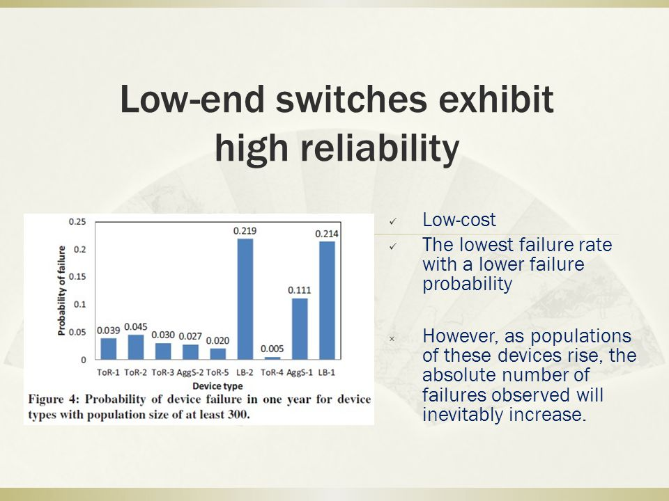 Low-end switches exhibit high reliability Low-cost The lowest failure rate with a lower failure probability × However, as populations of these devices