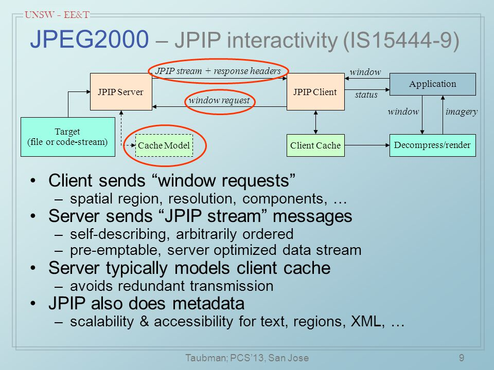 UNSW – EE&T 9 JPEG2000 – JPIP interactivity (IS15444-9) Client sends window requests –spatial region, resolution, components, … Server sends JPIP stream messages –self-describing, arbitrarily ordered –pre-emptable, server optimized data stream Server typically models client cache –avoids redundant transmission JPIP also does metadata –scalability & accessibility for text, regions, XML, … Cache Model imagery window request JPIP ServerJPIP Client Target (file or code-stream) Decompress/render Application JPIP stream + response headers Client Cache window status Taubman; PCS'13, San Jose