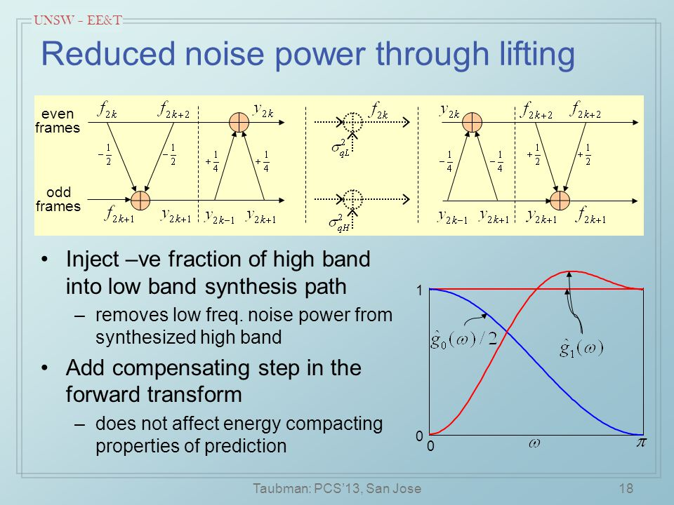 UNSW – EE&T 18 Reduced noise power through lifting Inject –ve fraction of high band into low band synthesis path –removes low freq.