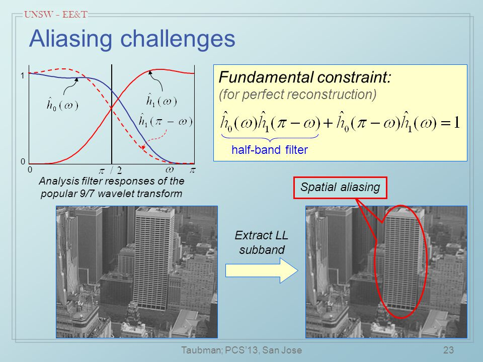 UNSW – EE&T 23 Aliasing challenges Analysis filter responses of the popular 9/7 wavelet transform Fundamental constraint: (for perfect reconstruction) half-band filter 0 0 1 Extract LL subband Spatial aliasing Taubman; PCS'13, San Jose
