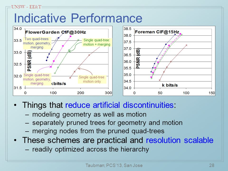 UNSW – EE&T Indicative Performance Things that reduce artificial discontinuities: –modeling geometry as well as motion –separately pruned trees for geometry and motion –merging nodes from the pruned quad-trees These schemes are practical and resolution scalable –readily optimized across the hierarchy 28 Two quad-trees: motion, geometry, merging Single quad-tree: motion, geometry, merging Single quad-tree: motion only Single quad-tree: motion + merging Taubman; PCS'13, San Jose