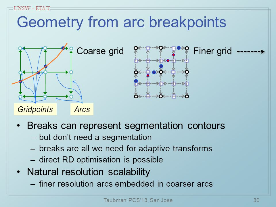 UNSW – EE&T Geometry from arc breakpoints Breaks can represent segmentation contours –but don't need a segmentation –breaks are all we need for adaptive transforms –direct RD optimisation is possible Natural resolution scalability –finer resolution arcs embedded in coarser arcs Taubman: PCS'13, San Jose30 Coarse gridFiner grid Arcs Gridpoints