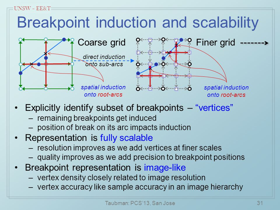 UNSW – EE&T Finer grid Breakpoint induction and scalability Explicitly identify subset of breakpoints – vertices –remaining breakpoints get induced –position of break on its arc impacts induction Representation is fully scalable –resolution improves as we add vertices at finer scales –quality improves as we add precision to breakpoint positions Breakpoint representation is image-like –vertex density closely related to image resolution –vertex accuracy like sample accuracy in an image hierarchy Taubman: PCS'13, San Jose31 Coarse grid direct induction onto sub-arcs spatial induction onto root-arcs