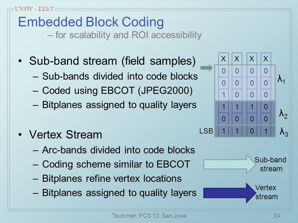 UNSW – EE&T Embedded Block Coding – for scalability and ROI accessibility Sub-band stream (field samples) –Sub-bands divided into code blocks –Coded using EBCOT (JPEG2000) –Bitplanes assigned to quality layers Vertex Stream –Arc-bands divided into code blocks –Coding scheme similar to EBCOT –Bitplanes refine vertex locations –Bitplanes assigned to quality layers 1 0 1 1 0 0 X 1 0 1 0 0 0 X 0 0 1 0 0 0 X 1 0 0 0 0 0 X LSB λ1λ1 λ2λ2 λ3λ3 Vertex stream Sub-band stream Taubman: PCS'13, San Jose34