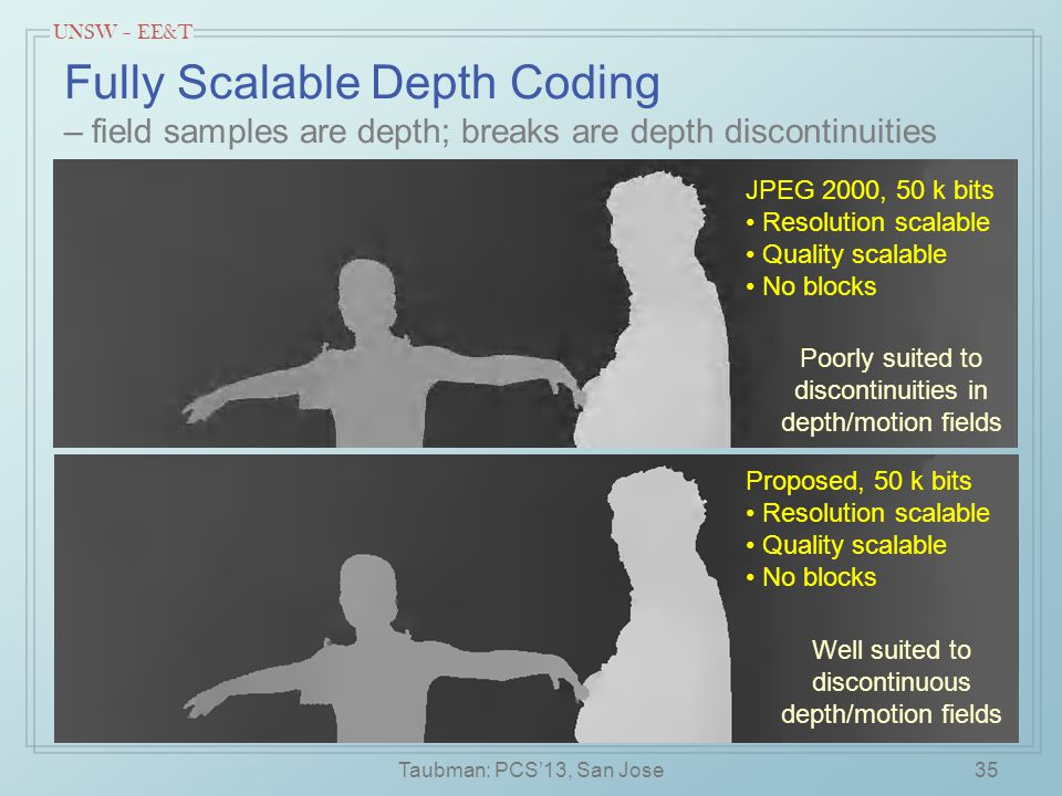 UNSW – EE&T Fully Scalable Depth Coding – field samples are depth; breaks are depth discontinuities 35 JPEG 2000, 50 k bits Resolution scalable Quality scalable No blocks Proposed, 50 k bits Resolution scalable Quality scalable No blocks Poorly suited to discontinuities in depth/motion fields Well suited to discontinuous depth/motion fields Taubman: PCS'13, San Jose