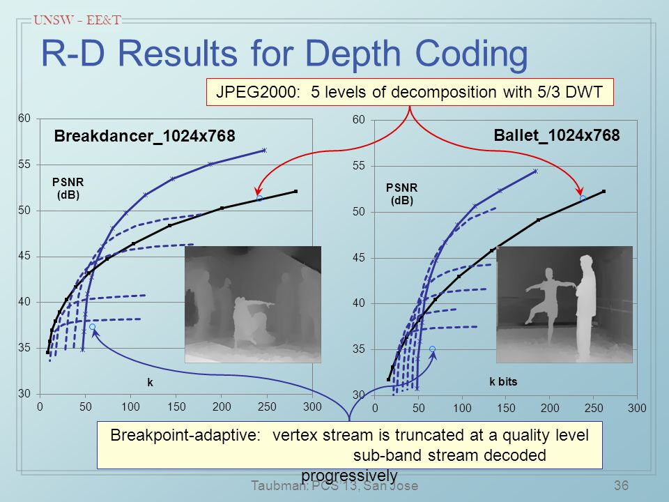 UNSW – EE&T R-D Results for Depth Coding Taubman: PCS'13, San Jose36 JPEG2000: 5 levels of decomposition with 5/3 DWT Breakpoint-adaptive: vertex stream is truncated at a quality level sub-band stream decoded progressively