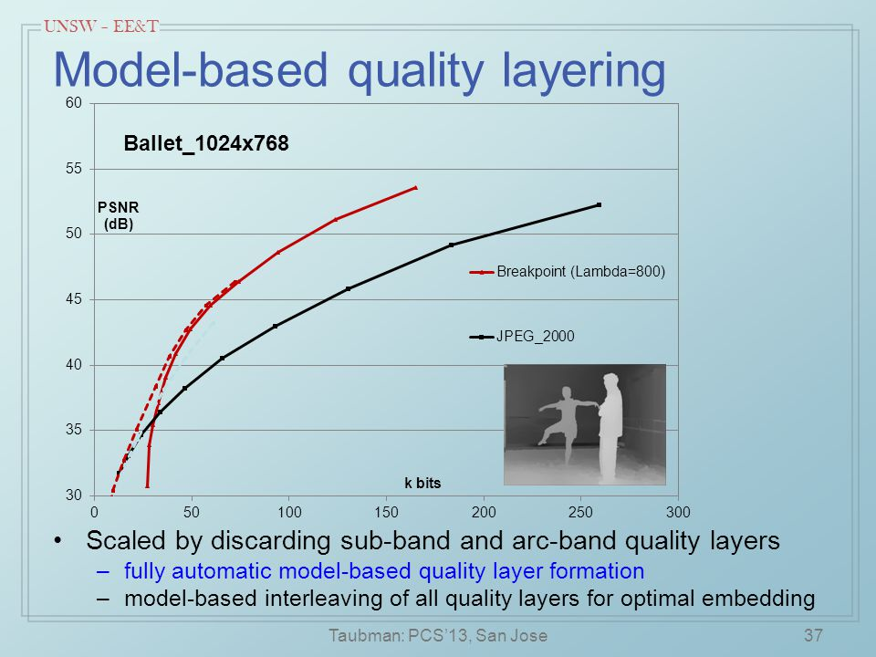UNSW – EE&T Model-based quality layering 37 Scaled by discarding sub-band and arc-band quality layers –fully automatic model-based quality layer formation –model-based interleaving of all quality layers for optimal embedding Taubman: PCS'13, San Jose