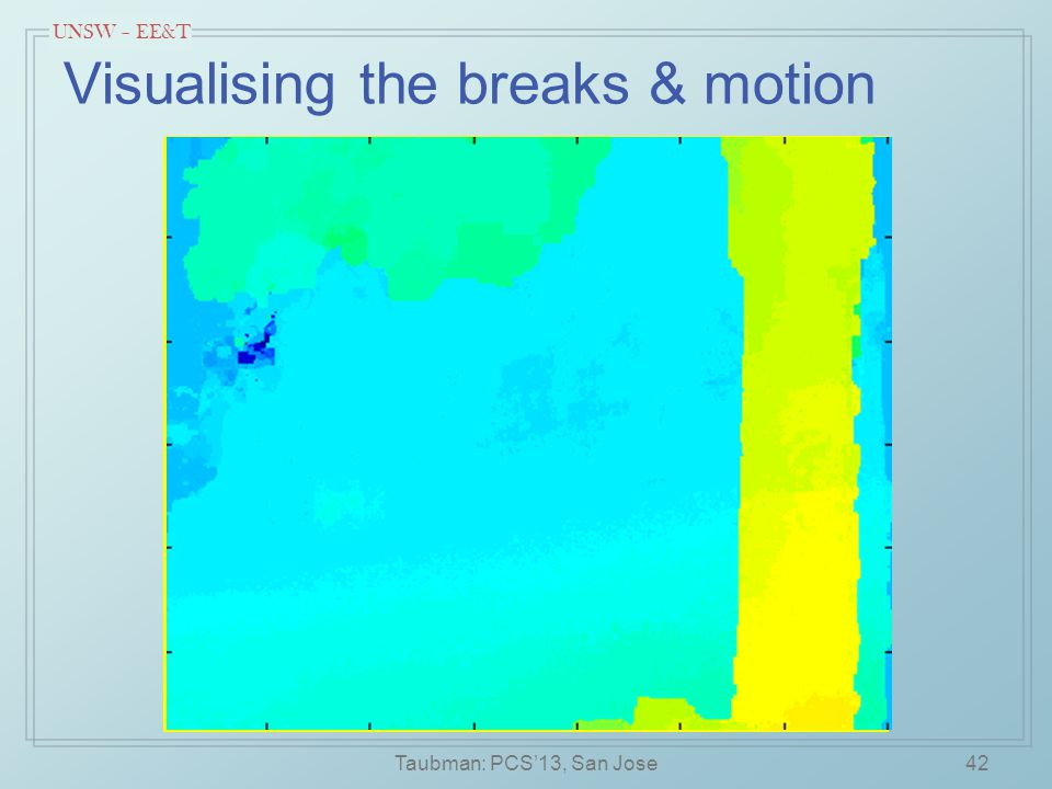 UNSW – EE&T Visualising the breaks & motion Taubman: PCS'13, San Jose42