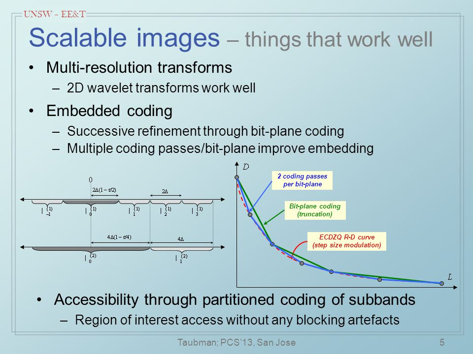 UNSW – EE&T Block-based schemes with merging Linear & affine models –encourages larger blocks Merging of quad-tree nodes –encourages larger regions and improves efficiency –merging approach later picked up by the HEVC standard Hierarchical coding –works very well with merging; provides resolution scalability 26 leaf merging (Mathew and Taubman, 2006) Taubman; PCS'13, San Jose