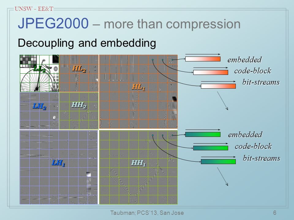 UNSW – EE&T 17 0 0 1 Temporal transforms: Why prediction alone is sub-optimal even frames odd frames residual forward transform reverse transform quantization 1 -½ 1 1 ½ ½ 1 Redundant spanning of low-pass content by both channels  High-pass quantization noise has unnecessarily high energy gain.