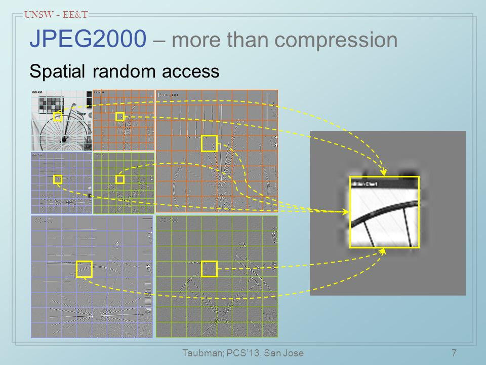 UNSW – EE&T Model-based quality layering 38 Compared with segmentation based approach (Zanuttigh & Cortelazzo, 2009) –not scalable; sensitive to initial choice of segmentation complexity Taubman: PCS'13, San Jose
