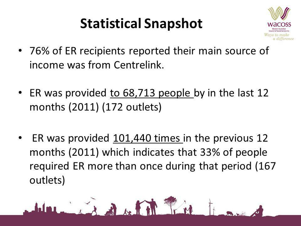 Statistical Snapshot 76% of ER recipients reported their main source of income was from Centrelink. ER was provided to 68,713 people by in the last 12