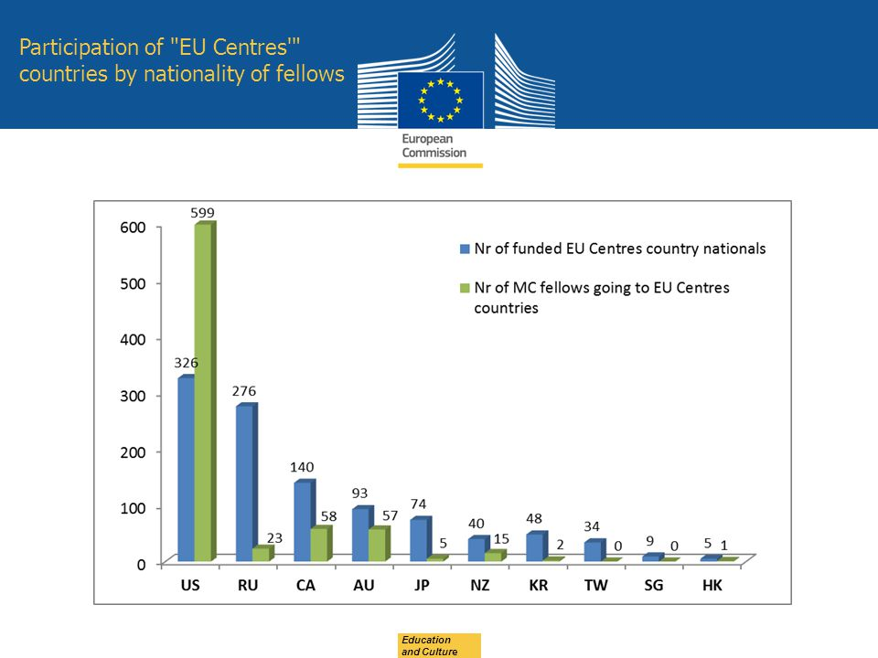 Date: in 12 pts Participation of EU Centres countries by nationality of fellows Education and Culture