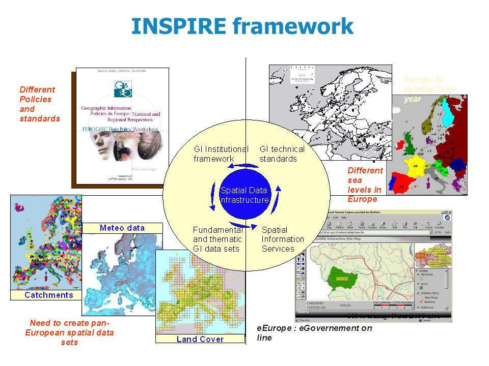 INSPIRE framework