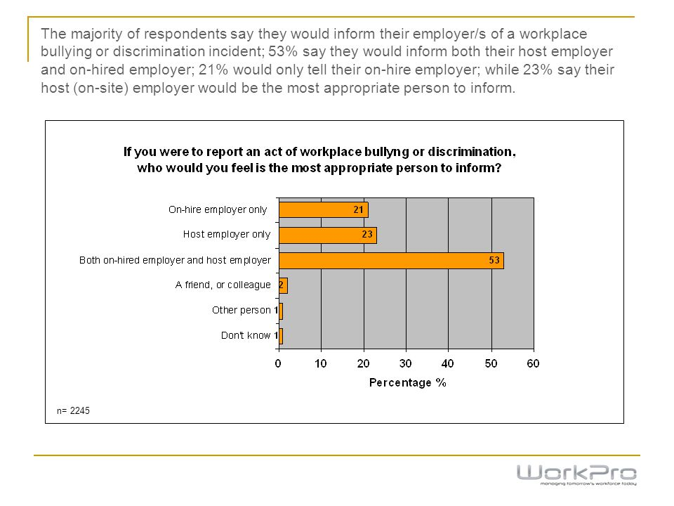 The majority of respondents say they would inform their employer/s of a workplace bullying or discrimination incident; 53% say they would inform both their host employer and on-hired employer; 21% would only tell their on-hire employer; while 23% say their host (on-site) employer would be the most appropriate person to inform.