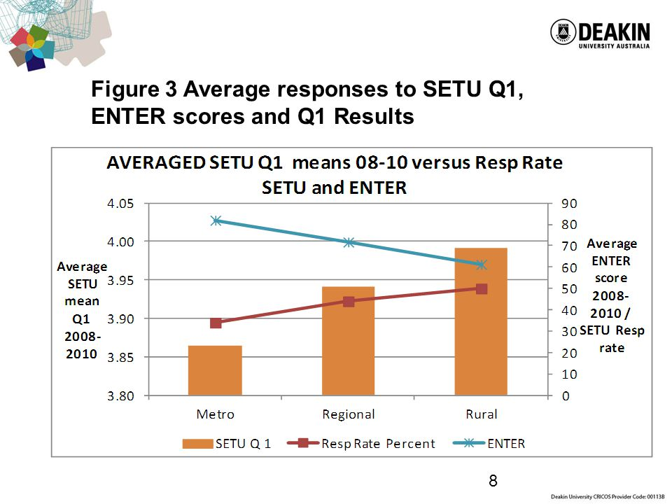 8 Figure 3 Average responses to SETU Q1, ENTER scores and Q1 Results