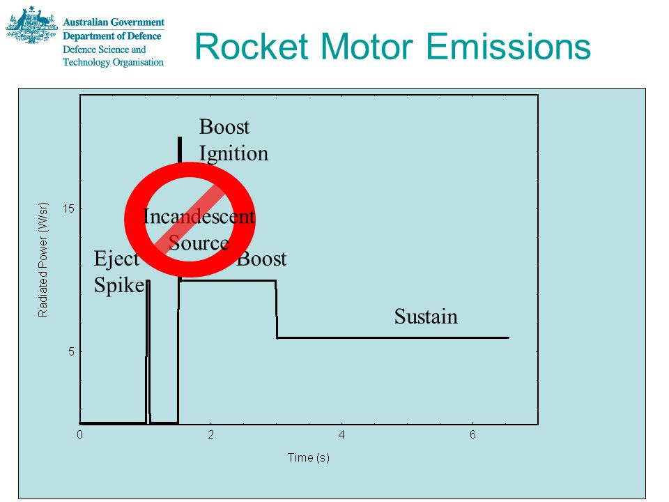 Eject Spike Boost Ignition Boost Sustain Rocket Motor Emissions Incandescent Source