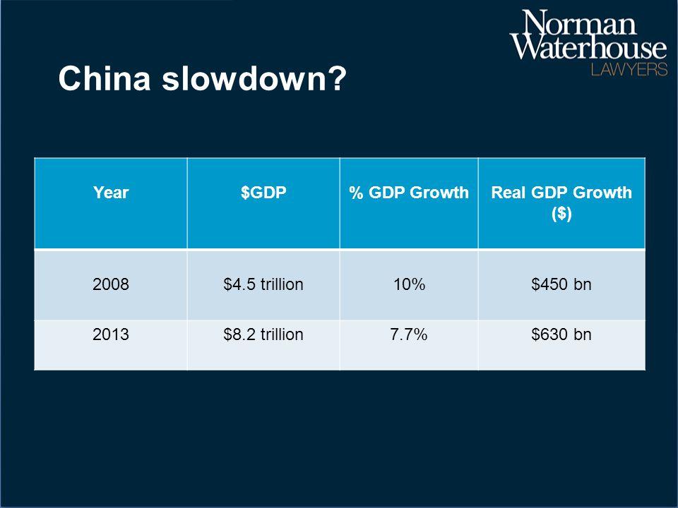 China slowdown? Year$GDP% GDP GrowthReal GDP Growth ($) 2008$4.5 trillion10%$450 bn 2013$8.2 trillion7.7%$630 bn