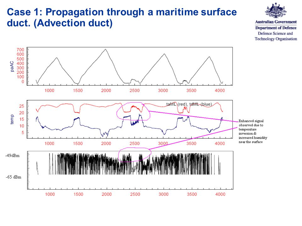 Case 1: Propagation through a maritime surface duct. (Advection duct)