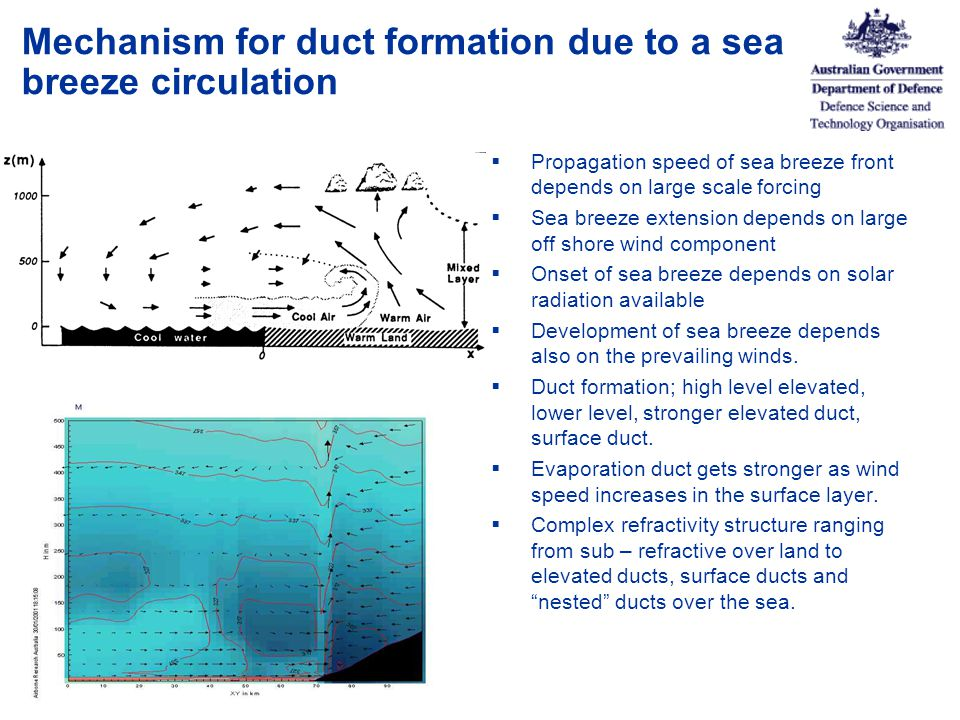 Mechanism for duct formation due to a sea breeze circulation  Propagation speed of sea breeze front depends on large scale forcing  Sea breeze extension depends on large off shore wind component  Onset of sea breeze depends on solar radiation available  Development of sea breeze depends also on the prevailing winds.
