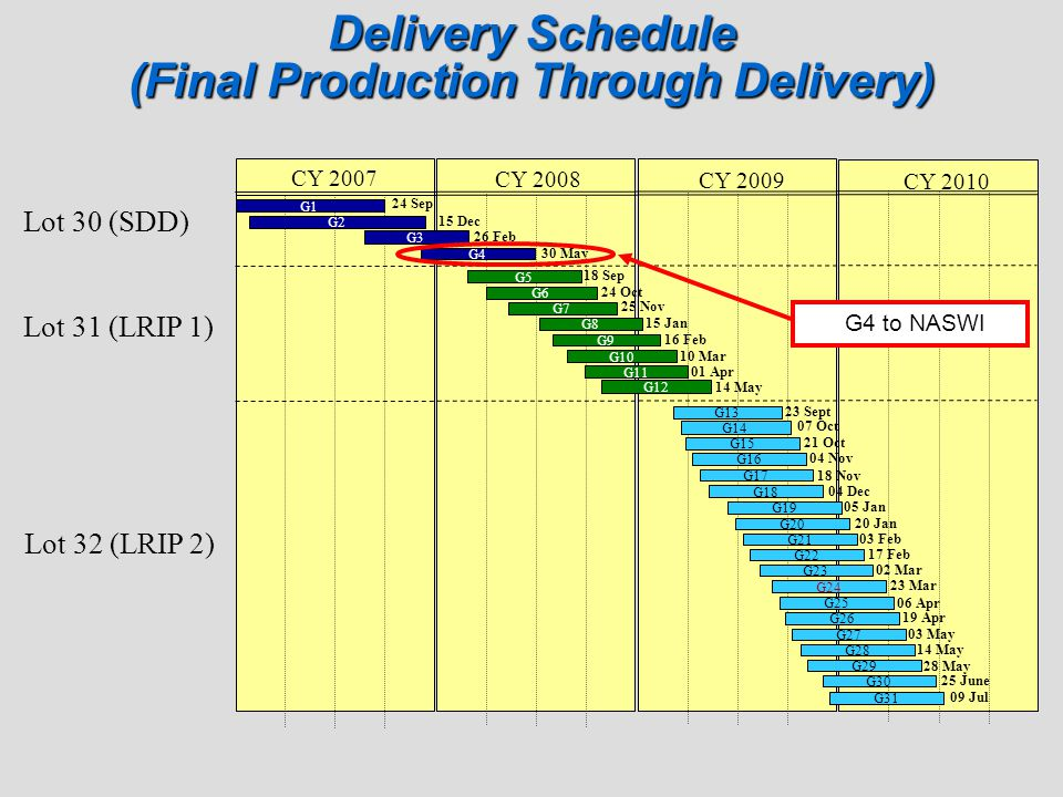 Delivery Schedule (Final Production Through Delivery) CY 2007 CY 2008 CY 2009 CY 2010 G1 G2 G3 G4 G5 G6 G7 G8 G9 G10 G11 G12 G13 G14 G15 G16 G17 G18 G
