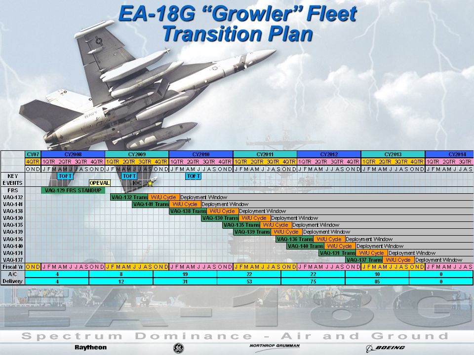 "EA-18G ""Growler"" Fleet Transition Plan"
